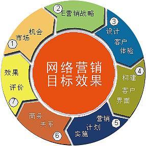 赣州网络营销
