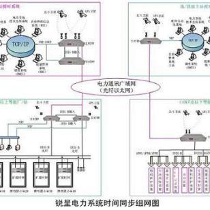 北斗同步时钟/北斗授时服务器图片