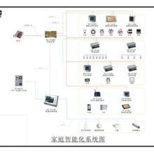 供应家居智能控制系统