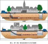 唐山丰南区专业顶管施工队顶管最低图片