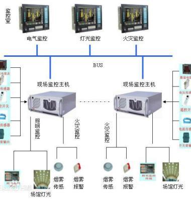 电气火灾监控系统图片/电气火灾监控系统样板图 (3)