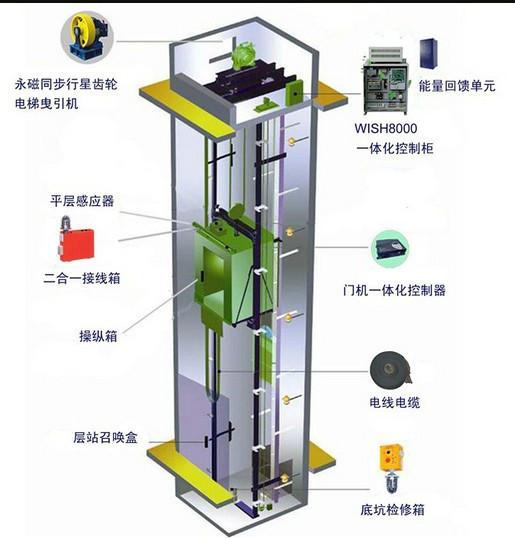 浅谈家用别墅电梯:(三)曳引式家用电梯   知乎