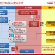 大连用友青岛用友U8U9软件ERP实施图片