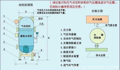 气压罐_气压罐供货商_供应sql隔膜气压罐图片